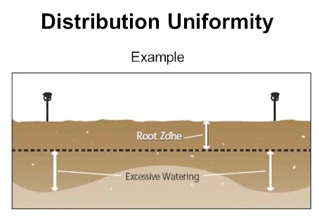 Distribution Uniformity