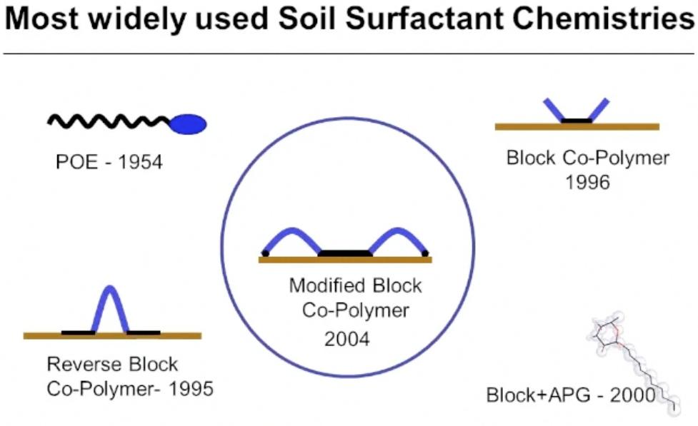 Soil Surfactant Chemistries