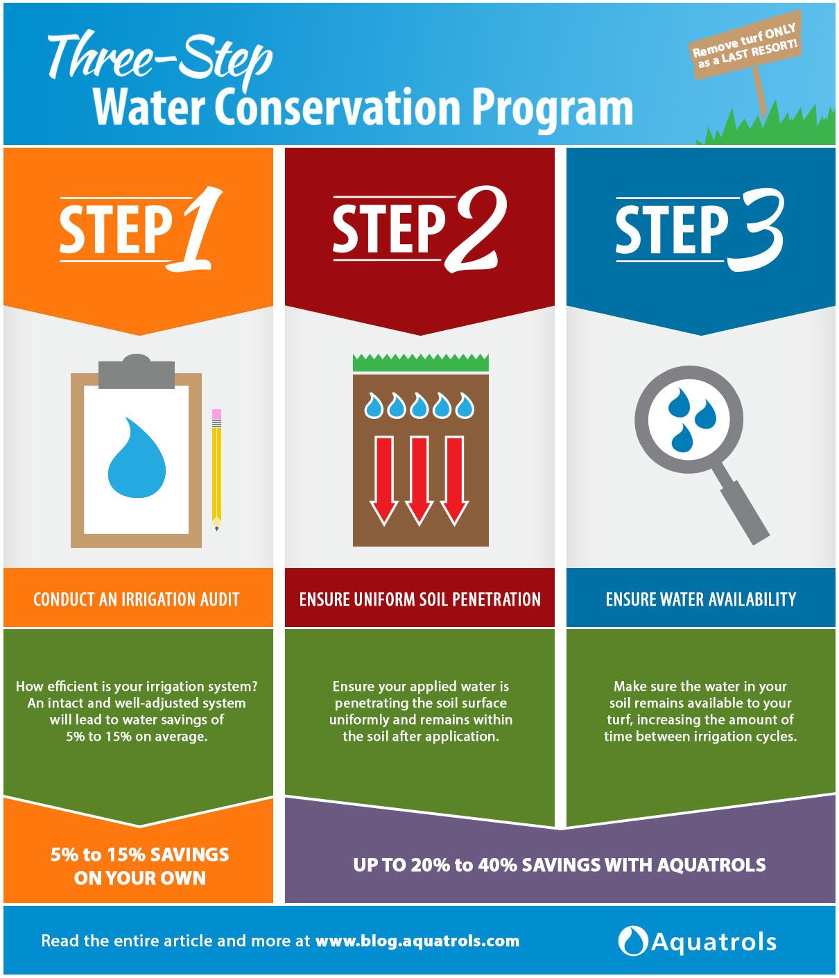 Three-Step-Water-Conservation-Plan